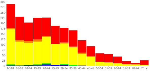 Graph: Population by Age and Race, 2010 Census - Royal City, Washington - Census Viewer
