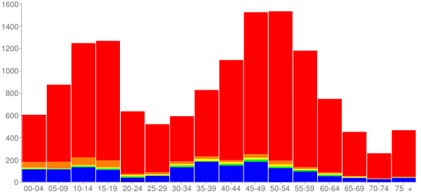 Graph: Population by Age and Race, 2010 Census - Oak Park, California - Census Viewer