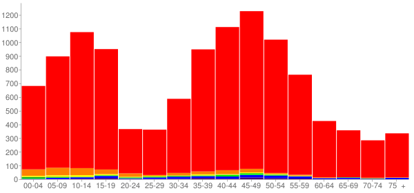 Graph: Population by Age and Race, 2000 Census - Artondale, Washington - Census Viewer