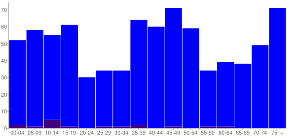 Graph: Population by Age and Hispanic or Latino Origin, 2010 Census - Brantley, Alabama - Census Viewer