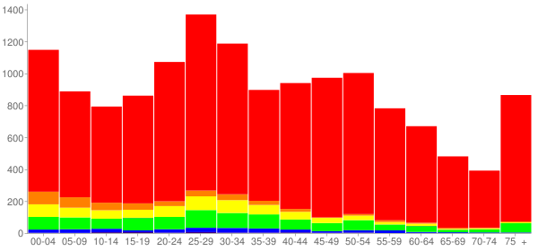 Graph: Population by Age and Race, 2010 Census - Chicago Ridge, Illinois - Census Viewer