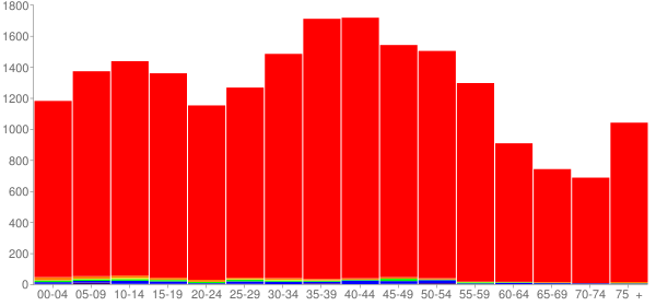 Graph: Population by Age and Race, 2000 Census - Eastlake, Ohio - Census Viewer