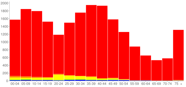 Graph: Population by Age and Race, 2000 Census - Mchenry, Illinois - Census Viewer