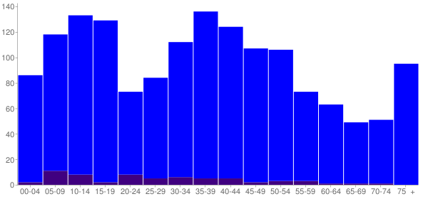 Graph: Population by Age and Hispanic or Latino Origin, 2000 Census - Pine Bush, New York - Census Viewer