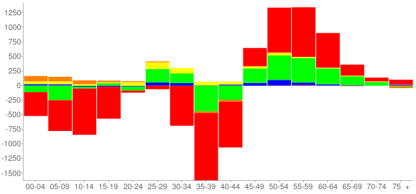 Graph: Change in Population between 2000 and 2010, by Age and Race - Iberia County, Louisiana - Census Viewer