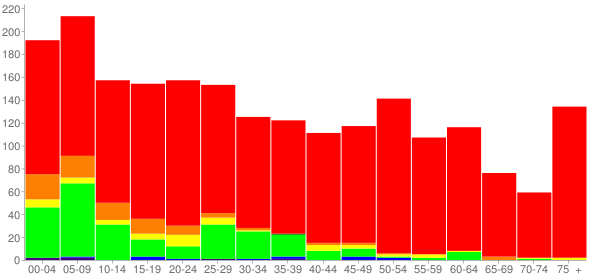 Graph: Population by Age and Race, 2010 Census - Carbon Cliff, Illinois - Census Viewer
