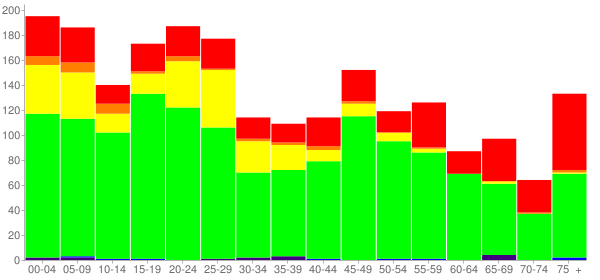 Graph: Population by Age and Race, 2010 Census - Buena Vista, Georgia - Census Viewer