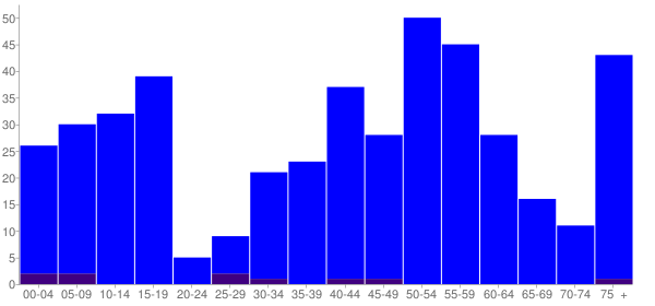 Graph: Population by Age and Hispanic or Latino Origin, 2000 Census - Hunts Point, Washington - Census Viewer