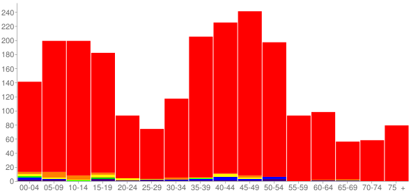 Graph: Population by Age and Race, 2000 Census - Geneva, Washington - Census Viewer