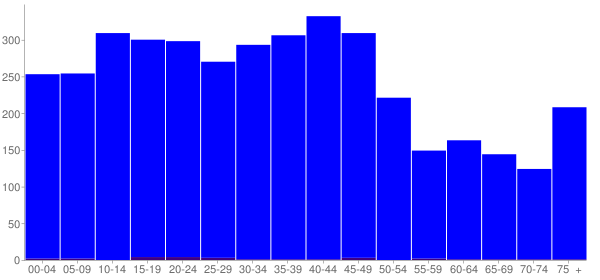 Graph: Population by Age and Hispanic or Latino Origin, 2000 Census - Dupo, Illinois - Census Viewer