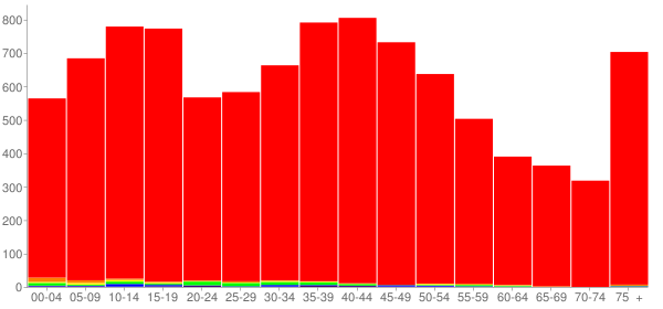 Graph: Population by Age and Race, 2000 Census - Bethalto, Illinois - Census Viewer