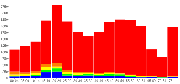 Graph: Population by Age and Race, 2010 Census - Northampton, Massachusetts - Census Viewer