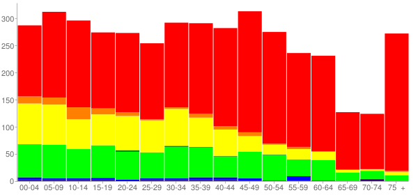 Graph: Population by Age and Race, 2010 Census - South Chicago Heights, Illinois - Census Viewer