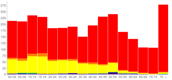 Graph: Population by Age and Race, 2010 Census - Cashmere, Washington - Census Viewer