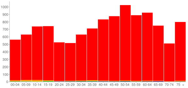 Graph: Population by Age and Race, 2010 Census - Jackson County, Tennessee - Census Viewer