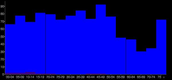 Graph: Population by Age and Hispanic or Latino Origin, 2000 Census - Glasford, Illinois - Census Viewer