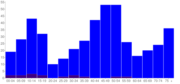 Graph: Population by Age and Hispanic or Latino Origin, 2000 Census - Vaughn, Washington - Census Viewer