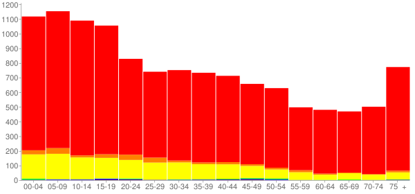 Graph: Population by Age and Race, 2000 Census - Zapata County, Texas - Census Viewer