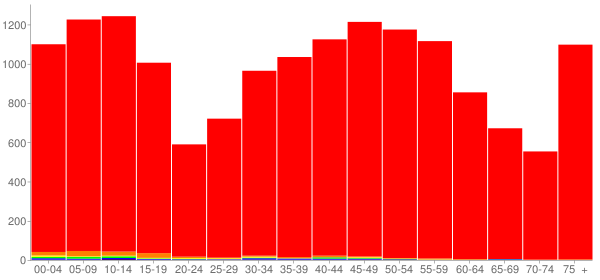 Graph: Population by Age and Race, 2010 Census - Madison County, Iowa - Census Viewer