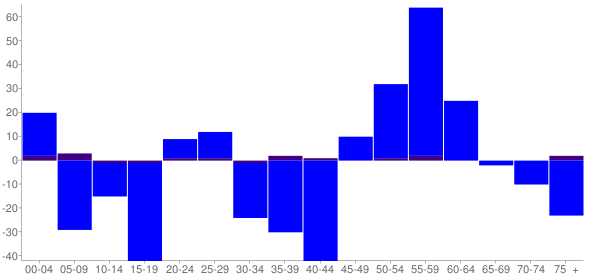 Graph: Change in Population between 2000 and 2010, by Age and Hispanic or Latino Origin - Durand, Wisconsin - Census Viewer