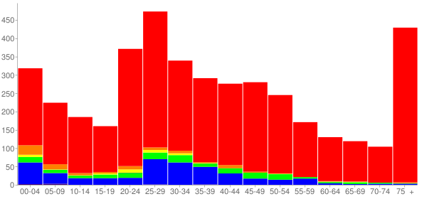 Graph: Population by Age and Race, 2000 Census - Savoy, Illinois - Census Viewer