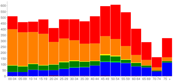 Graph: Population by Age and Race, 2010 Census - Makawao, Hawaii - Census Viewer