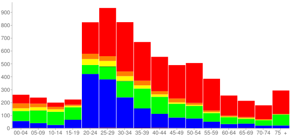 Graph: Population by Age and Race, 2000 Census - Emeryville, California - Census Viewer