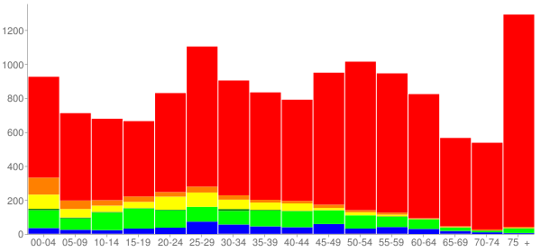 Graph: Population by Age and Race, 2010 Census - Sharonville, Ohio - Census Viewer