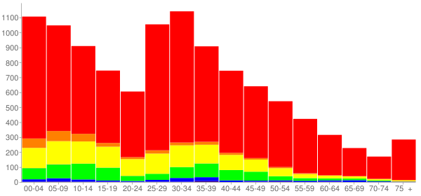 Graph: Population by Age and Race, 2010 Census - Plano, Illinois - Census Viewer