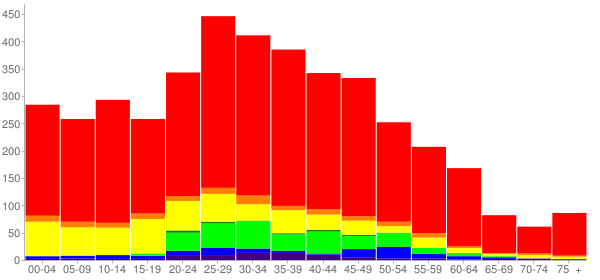 Graph: Population by Age and Race, 2010 Census - Connell, Washington - Census Viewer
