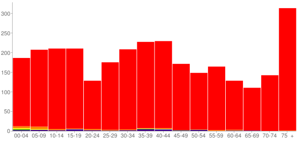 Graph: Population by Age and Race, 2000 Census - Norway, Michigan - Census Viewer
