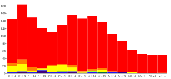 Graph: Population by Age and Race, 2000 Census - Rochester, Washington - Census Viewer