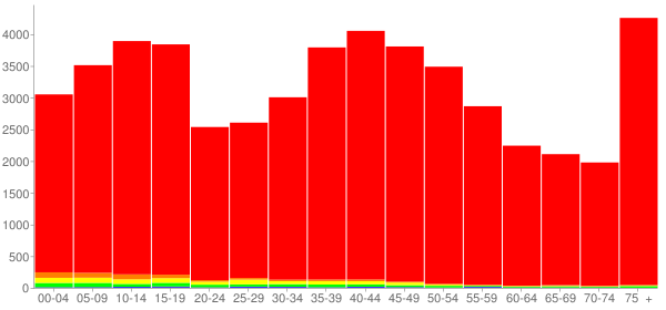 Graph: Population by Age and Race, 2000 Census - Henry County, Illinois - Census Viewer