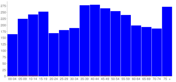 Graph: Population by Age and Hispanic or Latino Origin, 2000 Census - Rosewood Heights, Illinois - Census Viewer