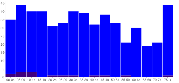 Graph: Population by Age and Hispanic or Latino Origin, 2000 Census - Ohio, Illinois - Census Viewer