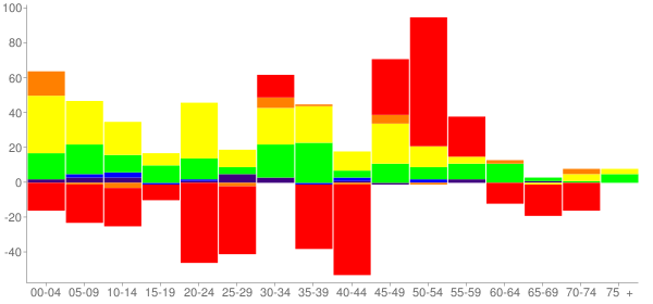 Graph: Change in Population between 2000 and 2010, by Age and Race - Ingalls Park, Illinois - Census Viewer