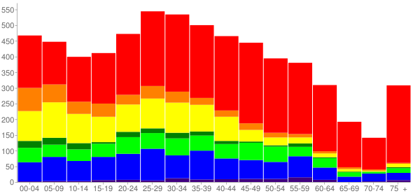 Graph: Population by Age and Race, 2010 Census - Riverton, Washington - Census Viewer