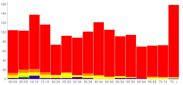 Graph: Population by Age and Race, 2000 Census - Bridgeport, Nebraska - Census Viewer