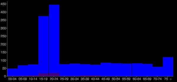 Graph: Population by Age and Hispanic or Latino Origin, 2010 Census - Mars Hill, North Carolina - Census Viewer