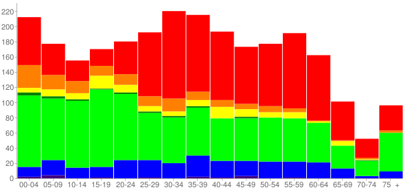 Graph: Population by Age and Race, 2010 Census - Marin City, California - Census Viewer
