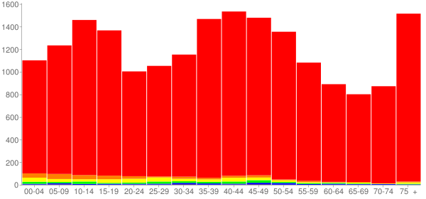 Graph: Population by Age and Race, 2000 Census - Oregon, Ohio - Census Viewer