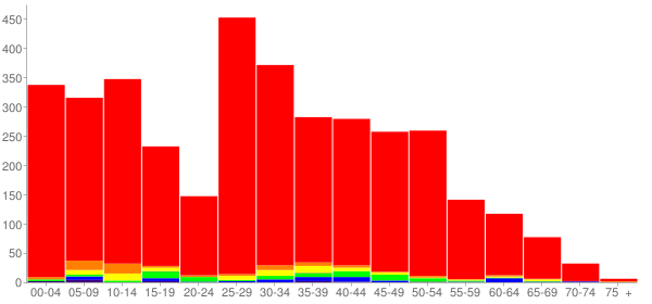 Graph: Change in Population between 2000 and 2010, by Age and Race - Manhattan, Illinois - Census Viewer