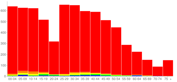 Graph: Population by Age and Race, 2010 Census - Manhattan, Illinois - Census Viewer