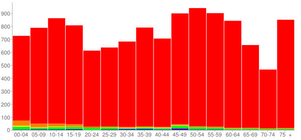 Graph: Population by Age and Race, 2010 Census - Lewis County, Tennessee - Census Viewer