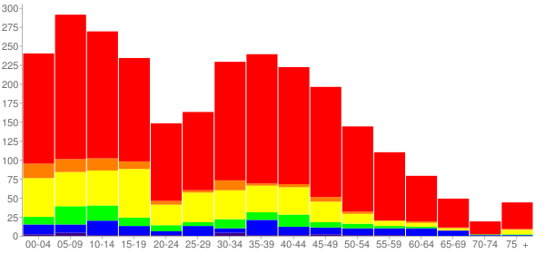Graph: Population by Age and Race, 2010 Census - Round Lake Heights, Illinois - Census Viewer