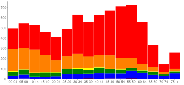 Graph: Population by Age and Race, 2010 Census - Haiku-Pauwela, Hawaii - Census Viewer