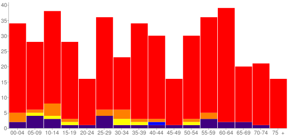 Graph: Population by Age and Race, 2010 Census - Thackerville, Oklahoma - Census Viewer