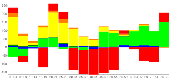 Graph: Change in Population between 2000 and 2010, by Age and Race - Springdale, Ohio - Census Viewer
