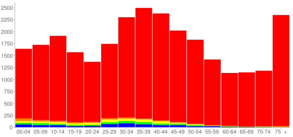 Graph: Population by Age and Race, 2000 Census - East Haven, Connecticut - Census Viewer