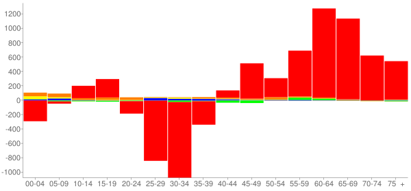 Graph: Change in Population between 2000 and 2010, by Age and Race - Hawkins County, Tennessee - Census Viewer